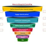 Our complete capability of channel marketing solutions include –